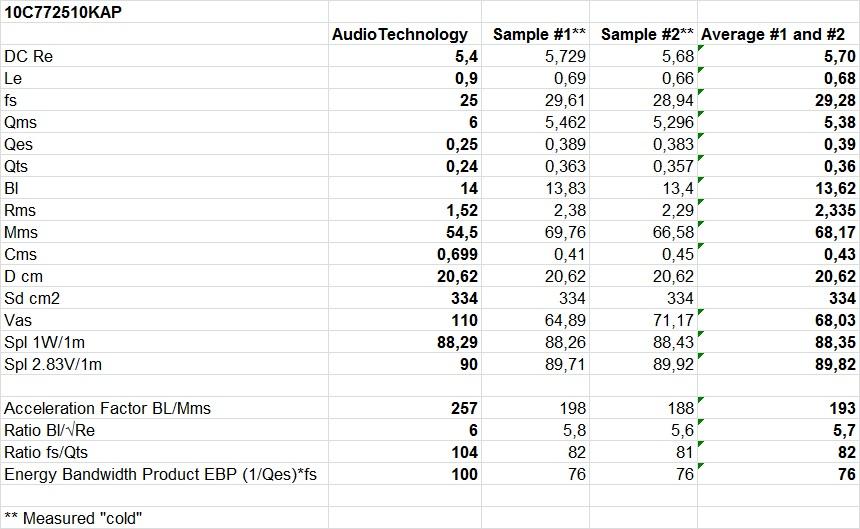 10C772510KAP-TS-parameters.jpg