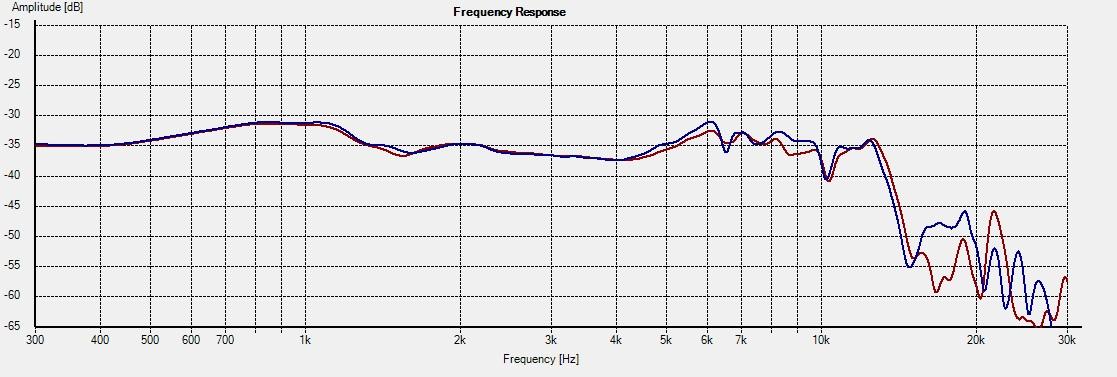 SB15NRXC30-4_Freq 1L vs 2R 15deg