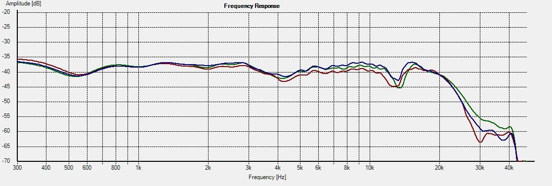 WD10.2_Freq - 0deg System 1L vs 2R vs Rep