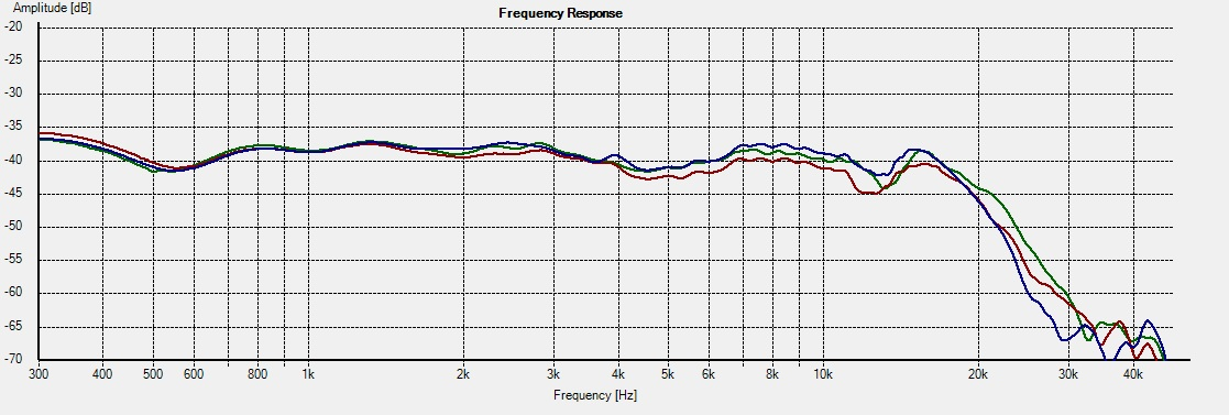 WD10.2_Freq - 15deg System 1L vs 2R vs Rep
