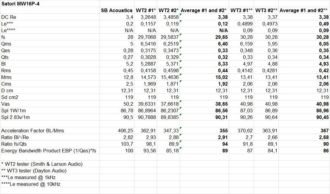 MW16P-4 T-S WT2 vs WT3