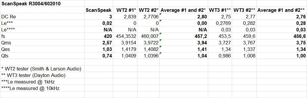 R3004-602010 T-S WT2 vs WT3