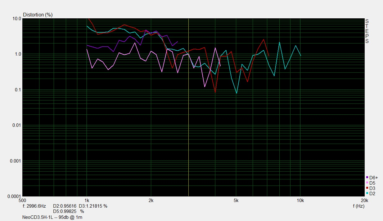 NeoCD3.5H-1L -- 10cm 95db
