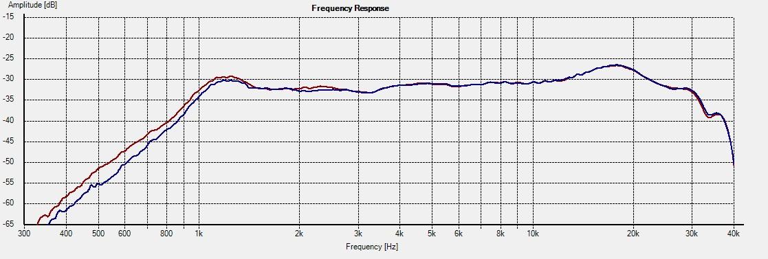 NeoCD3.5H_Freq 1L vs 2R 0deg