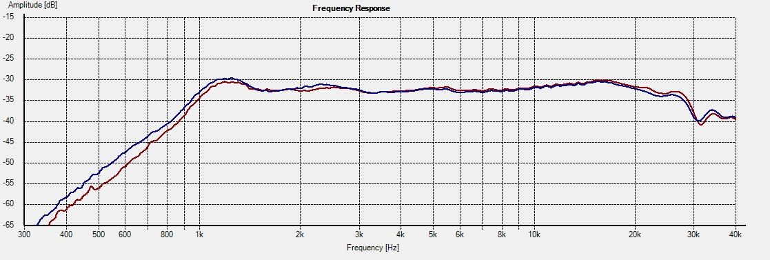 NeoCD3.5H_Freq 1L vs 2R 15deg