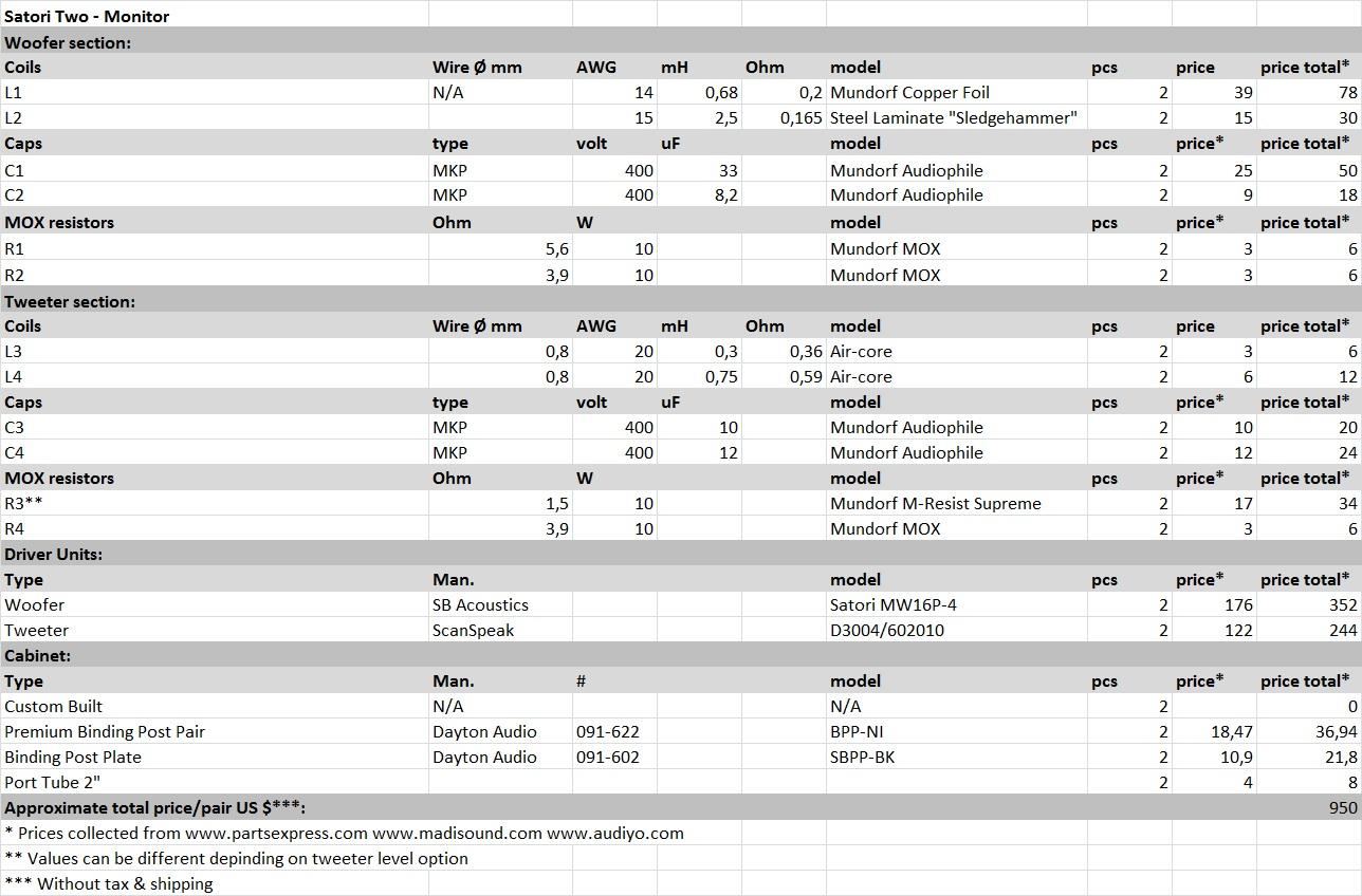 SAT-M Component list