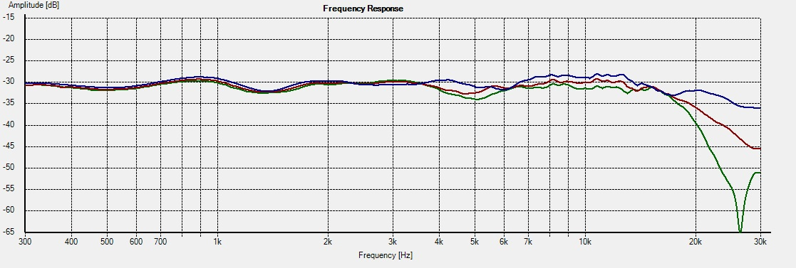 SAT-M Freq 0-15-22.5deg