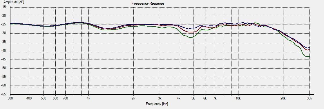 SAT-M Freq 15deg - 0-5-10deg vertical