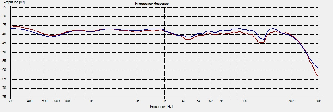 WD10.2_Freq - 0deg System 1L vs 2R