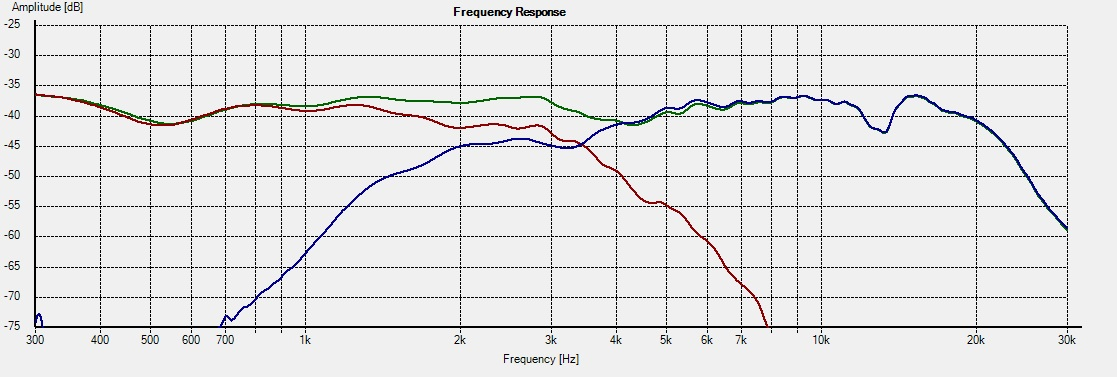 WD10.2_Freq - 0deg individual response