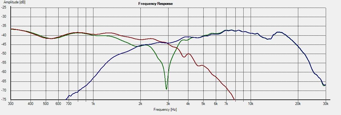 WD10.2_Freq - 15deg RP individual response
