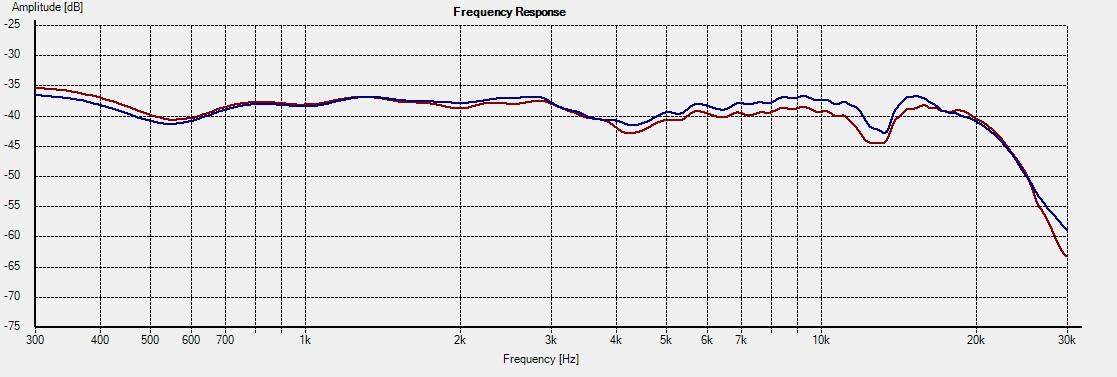 WD10.2_Freq - 15deg System 1L vs 2R