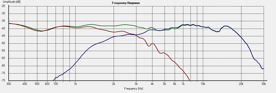 WD10.2_Freq - 15deg individual response