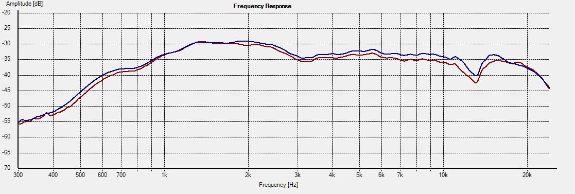 WD10.2_Freq_0deg 0383H 1L vs 2R