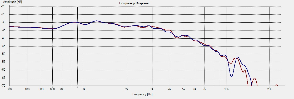 WD10.2_Freq_0deg 17178 1L vs 2R