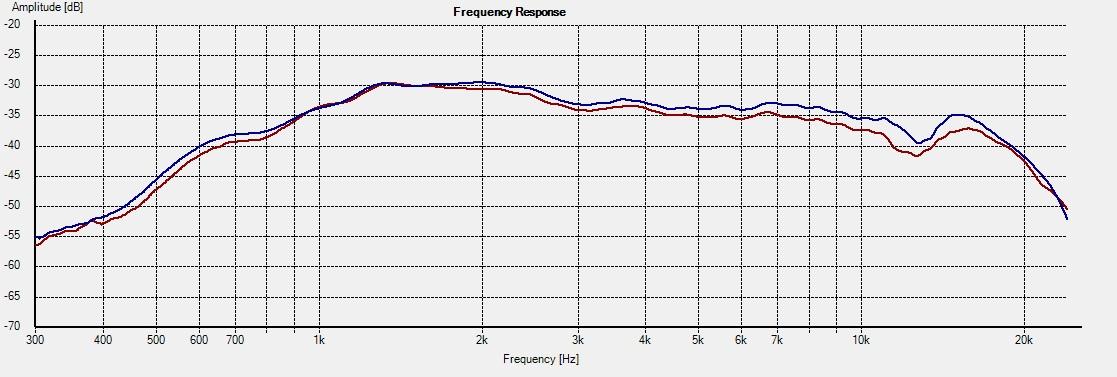 WD10.2_Freq_15deg 0383H 1L vs 2R