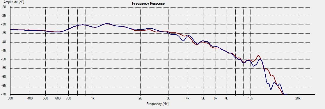 WD10.2_Freq_15deg 17178 1L vs 2R
