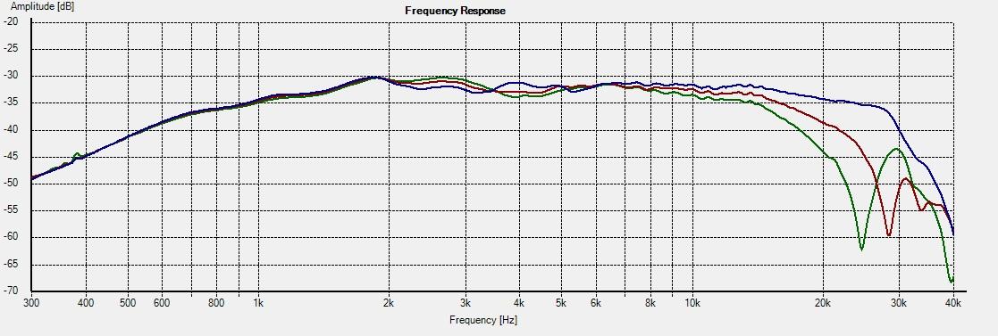 D2905-9500-Freq 0-15-22.5deg 4R