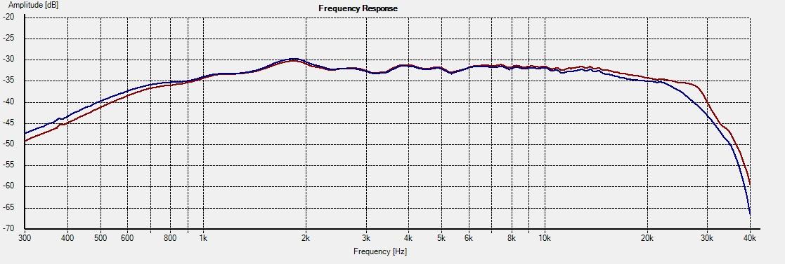 D2905-9500-Freq 0deg 3L vs 4R