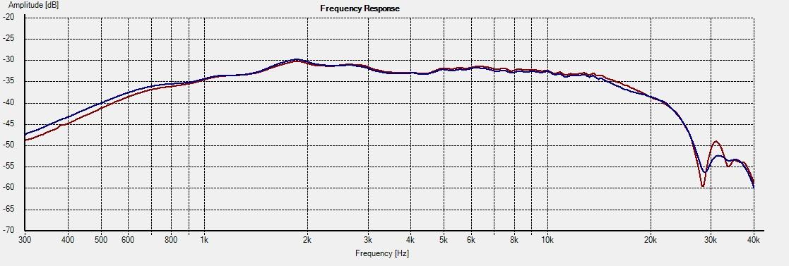 D2905-9500-Freq 15deg 3L vs 4R