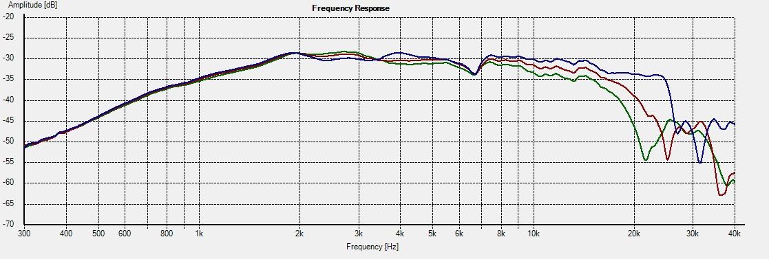 DT300-Freq 0-15-22.5deg 2R
