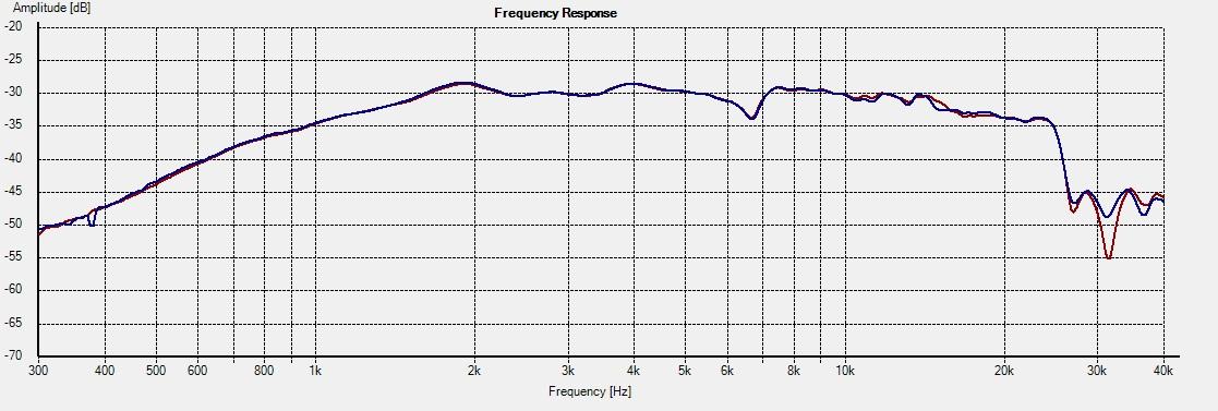 DT300-Freq 0deg 1L vs 2R