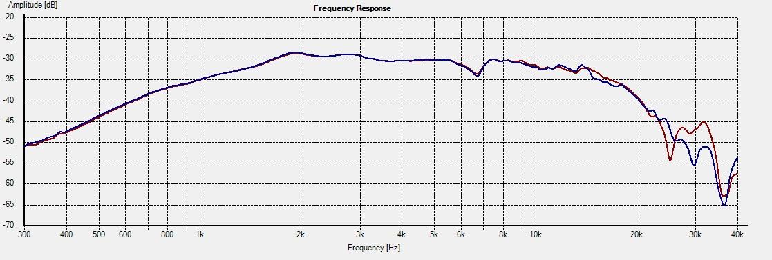 DT300-Freq 15deg 1L vs 2R