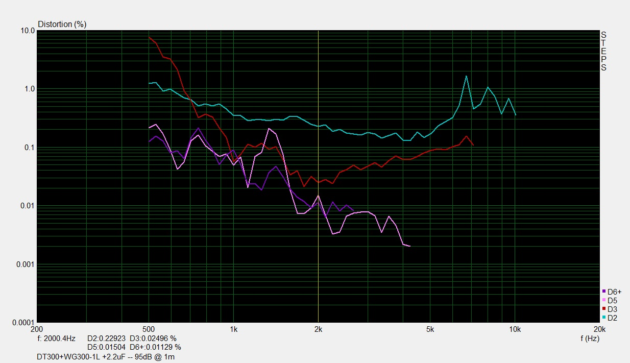 DT300+WG300 2.2uF-1L--10cm 95db