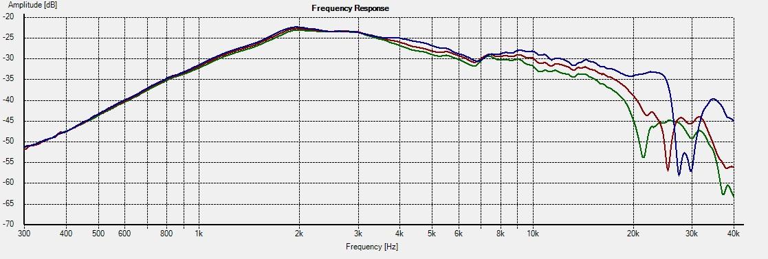 DT300+WG300-Freq 0-15-22.5deg 2R