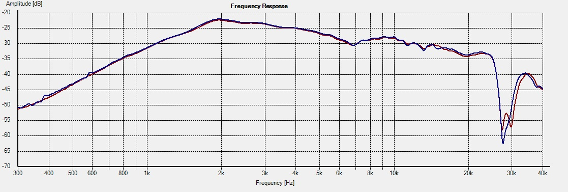 DT300+WG300-Freq 0deg 1L vs 2R
