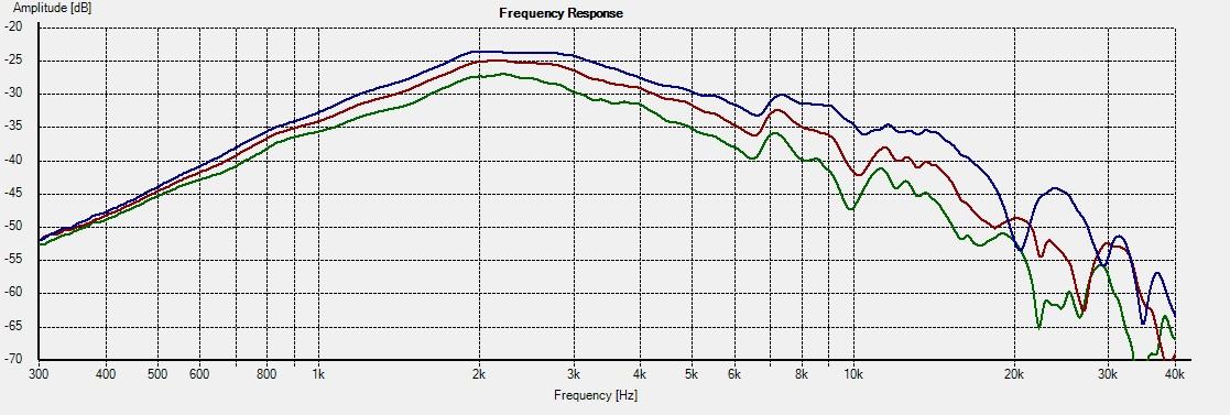 DT300+WG300-Freq 30-45-60deg 2R