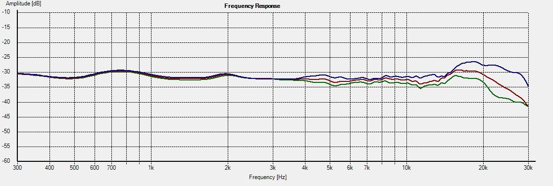 RT-M-WG_INT -- Freq 0-15-22.5deg