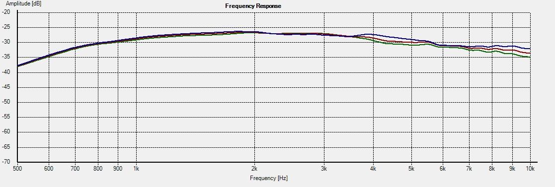 RT-M-WG_WG -- Freq 0-15-22.5deg 10k