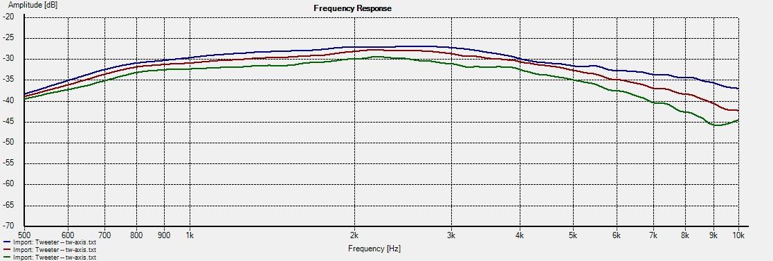 RT-M-WG_WG -- Freq 30-45-60deg 10k