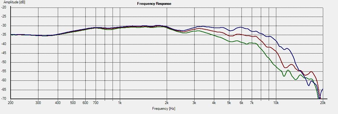 18W4531-G00 Freq 0-15-22.5deg 1L