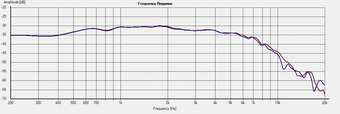 18W4531-G01 Freq 15deg 1L vs 2R