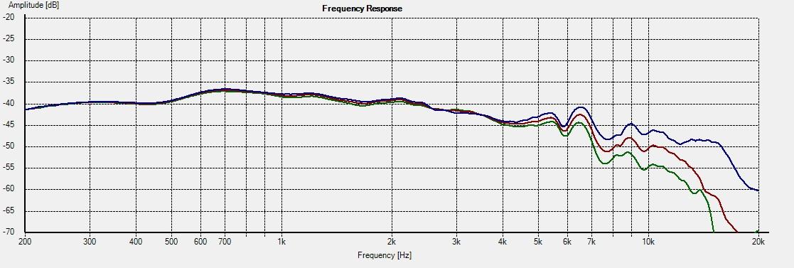 CA12RCY-Freq-0-15-22.5deg-1L