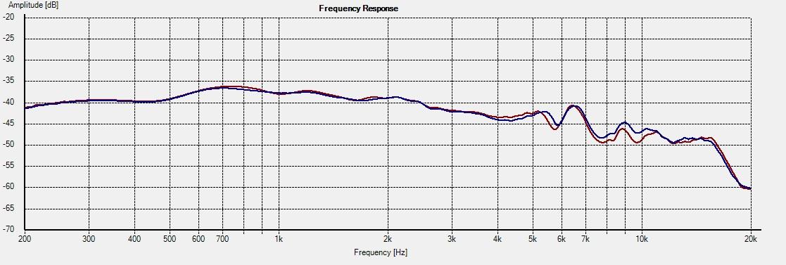 CA12RCY-Freq-0deg-1L-vs-2R-tw-axis