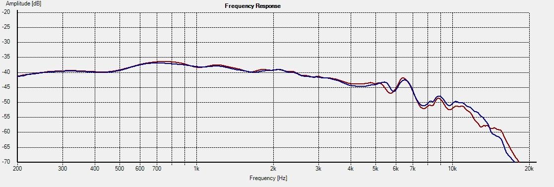 CA12RCY-Freq-15deg-1L-vs-2R-tw-axis
