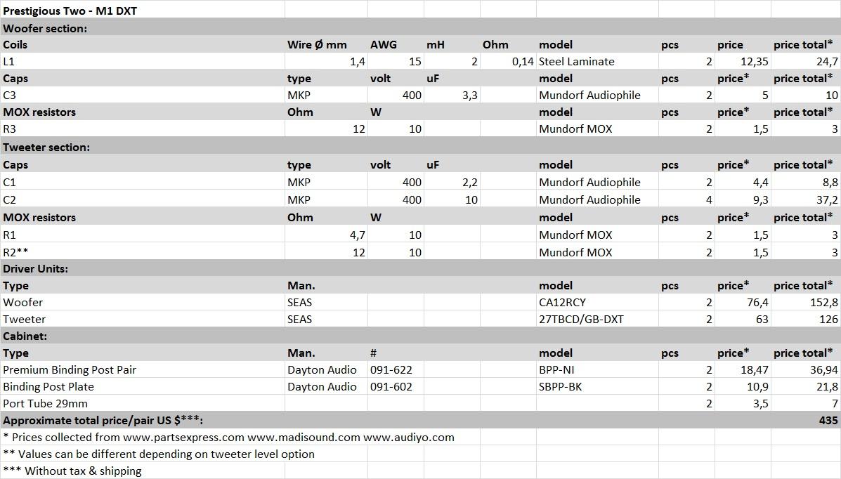 Component list PT-M1 DXT