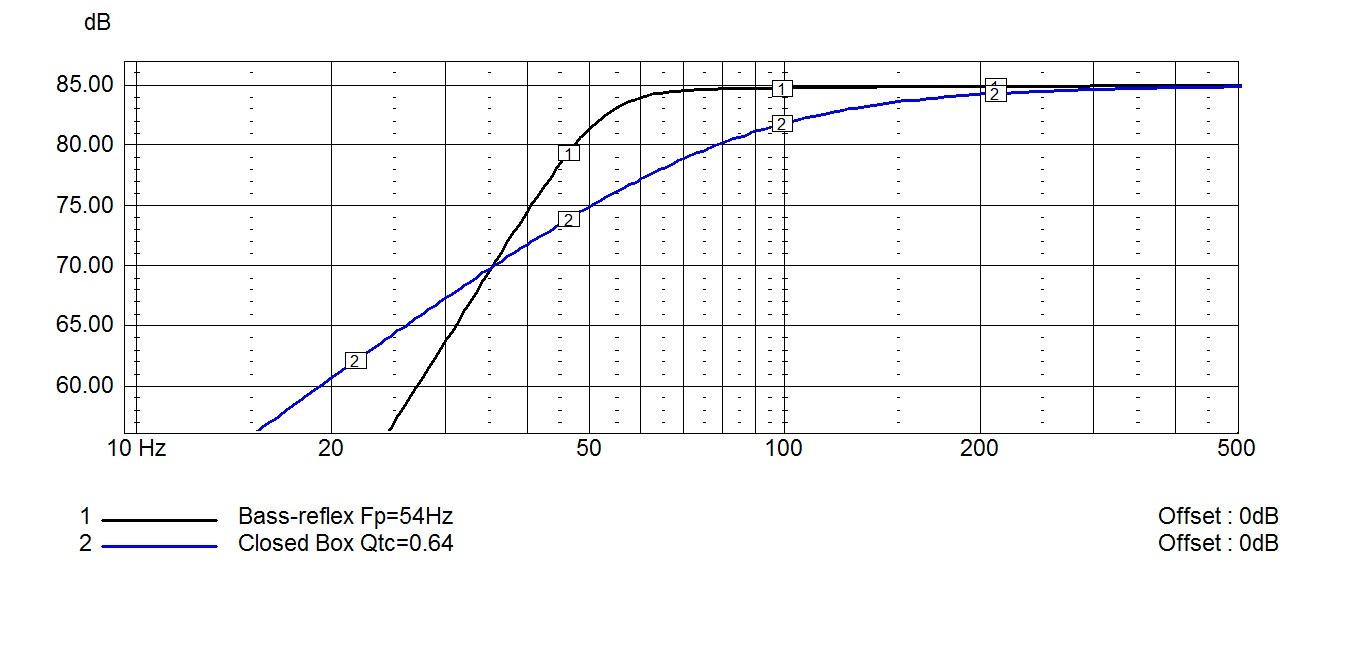 ET-M1-DXT -- Box tuning
