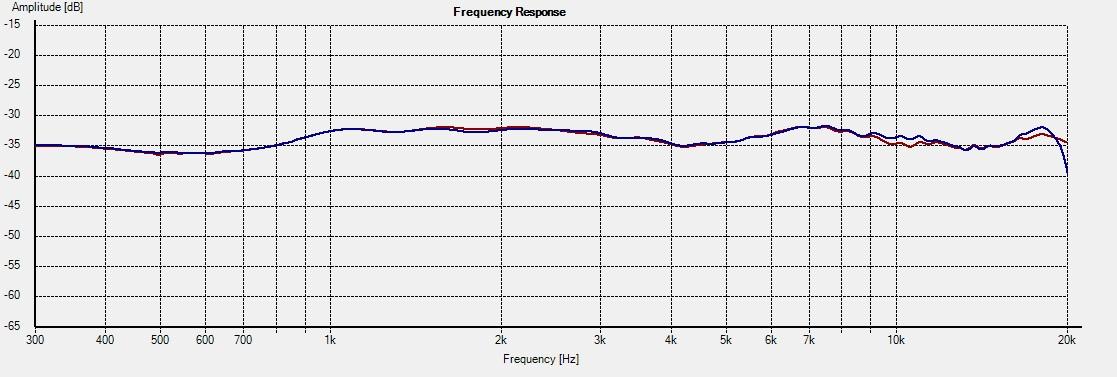 ET-M1-DXT -- Freq 0deg 1L vs 2R