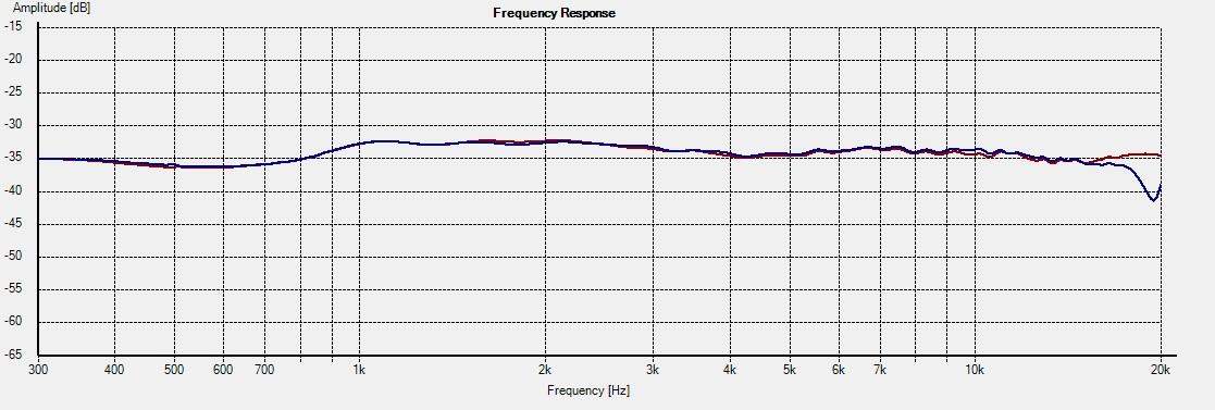 ET-M1-DXT -- Freq 15deg 1L vs 2R