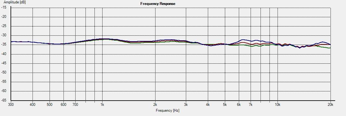 PT-M1-DXT -- Freq 0-15-22.5deg 2R