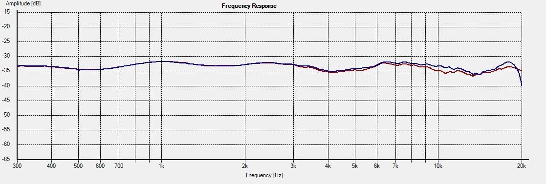 PT-M1-DXT -- Freq 0deg 1L vs 2R
