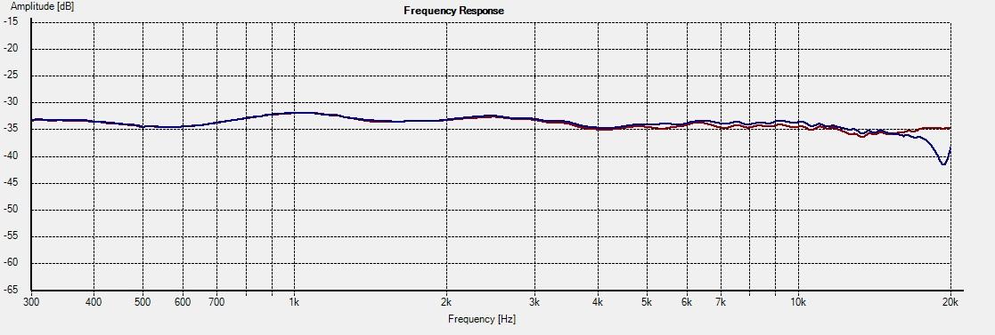 PT-M1-DXT -- Freq 15deg 1L vs 2R