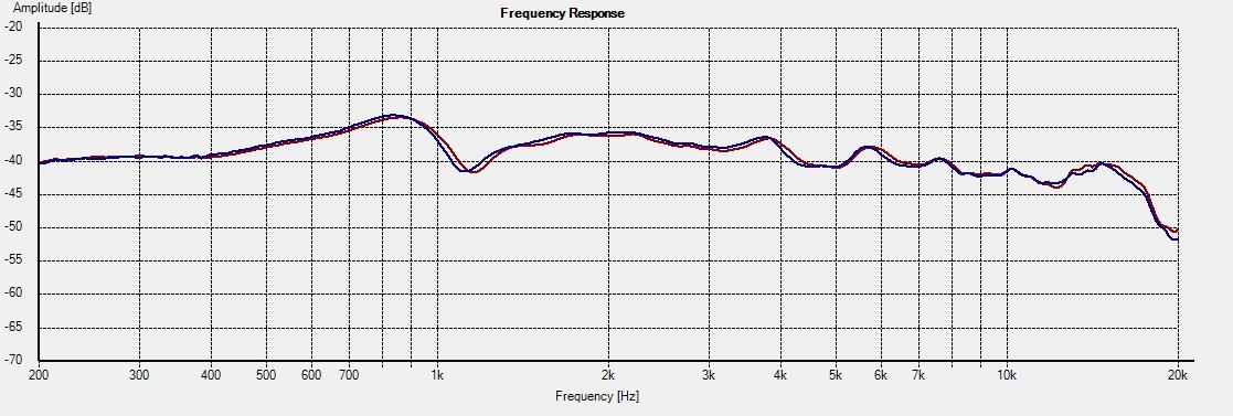 W12CY003-Freq-0deg-1L-vs-2R-tw-axis