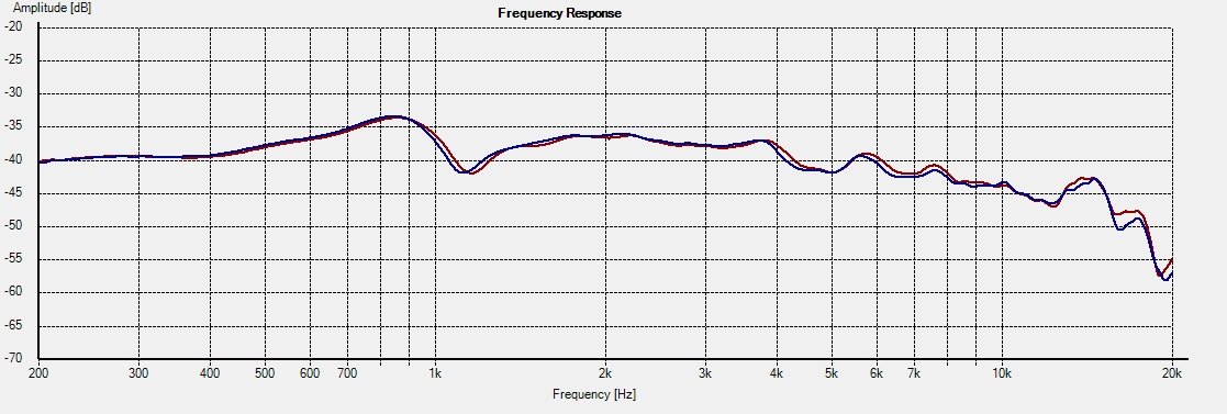 W12CY003-Freq-15deg-1L-vs-2R-tw-axis