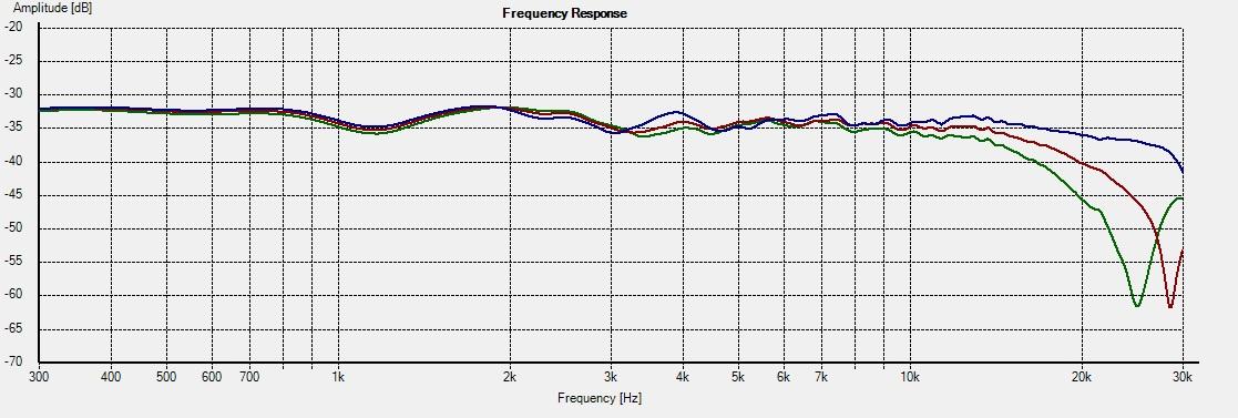 CT-M5 -- Freq 0-15-22.5deg