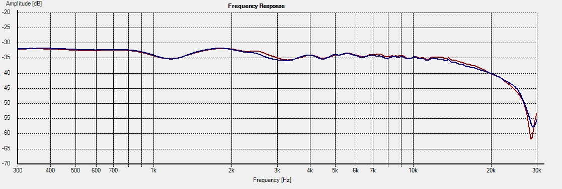 CT-M5 -- Freq 15deg 1L vs 2R